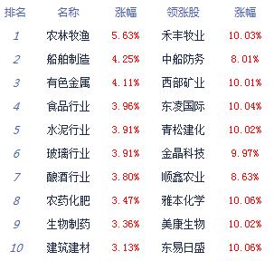 午评:沪指重返3400点创指大涨近3% 农业股爆发