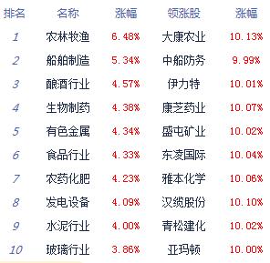 收评:创指涨近4%沪指涨1.77% 成交连续六日破1.5万亿