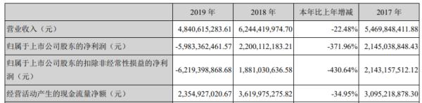 天齐锂业非标年报遭问询 亏59亿计提SQM53亿减值准备