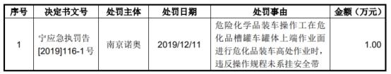 三维工程6亿收购案收问询函 标的诺奥化工6遭行政处罚