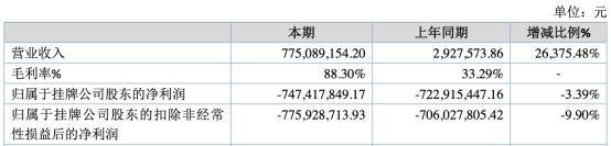 君实生物上市首日涨172%换手率6成 开盘价216.00元