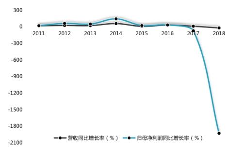 半年预亏超4000万!奥飞娱乐上市后玩具类收入占比走低