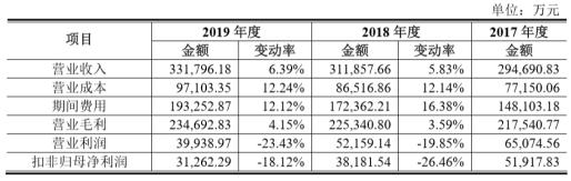 连续两年增收不增利,爱慕股份存货管理水平低于行业均值
