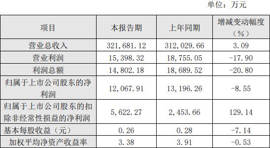 太平鸟(603877)今年上半年净利润1.21亿元 同比下降8.55%