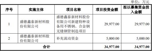 盛德鑫泰将于7月22日首发上会 4年收到现金不敌营收