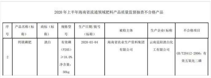 海南农资公司化肥抽查不合格登黑榜 大股东为辉隆股份