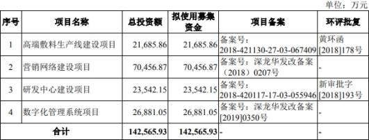 稳健医疗改数据3冲IPO 屡遭环保处罚口罩
