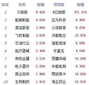 午评:两市低开高走沪指涨1.2% 题材概念普遍飘红