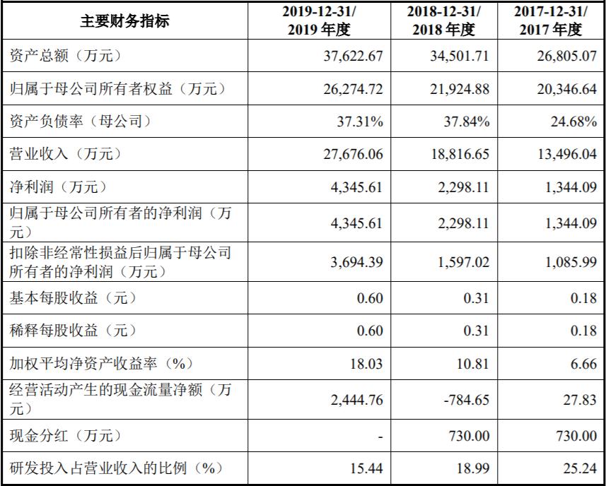力合微上市首日涨341%换手率8成 比预期多募1亿