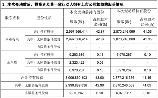 立讯精密控股股东及副董事长王来胜22日减持1.3亿股 占立讯精密总股本1.85%