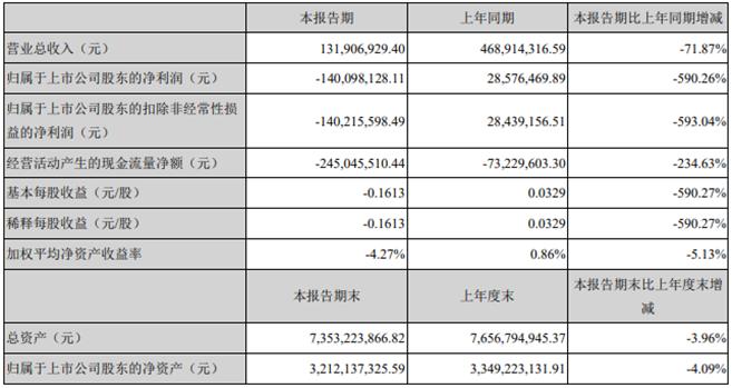 公司业绩显示:立思辰刚募13亿今盘中跌停 一季度净利润暴跌590%