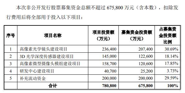 欧菲光定增两家国资对象退出 成交量165.29万手