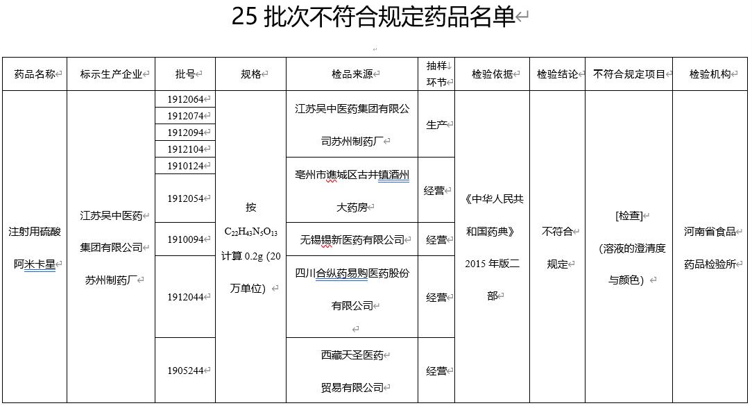 药监局通报药品不合规 中国医药江苏吴中旗下公司登榜