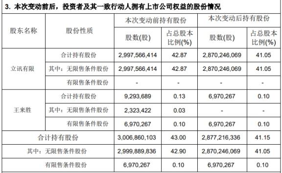 立讯精密股东套现近70亿 股价大跌7.46%