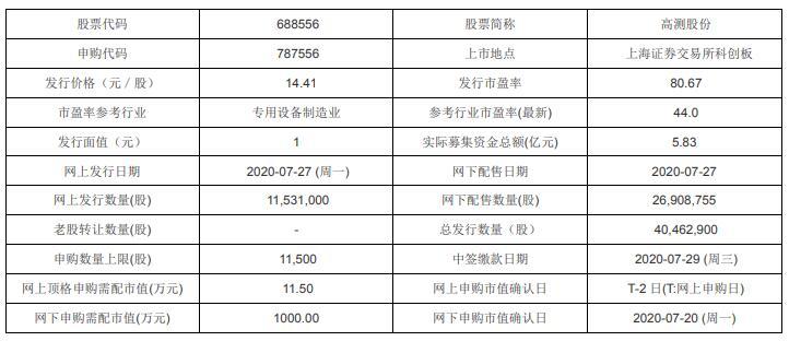 今日新股申购:高测股份、华达新材、西域旅游(7月27日)