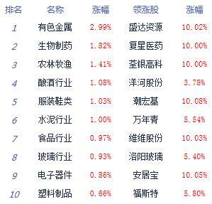 股指横盘震荡沪指涨0.09% 黄金概念股爆发 两市涨停60余家