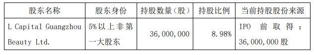 丸美股份(603983.SH)股东L Capital拟减持套现18亿元 应声下跌