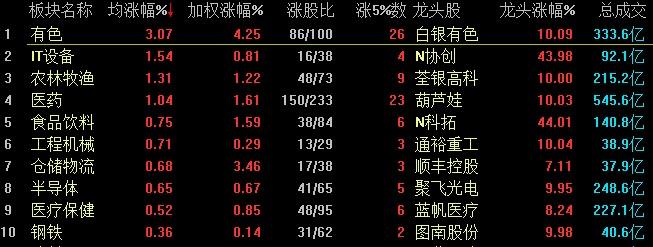 沪指震荡收红  新三板精选层20家公司破发