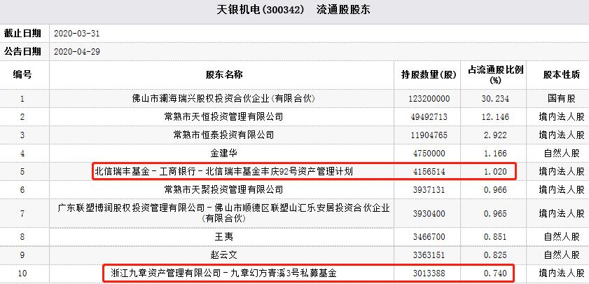 天银机电股价跌停 近5日主力资金净流入1.26亿元