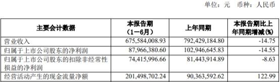 金麒麟今年上半年净利润8796.64万元 同比减少14.55%