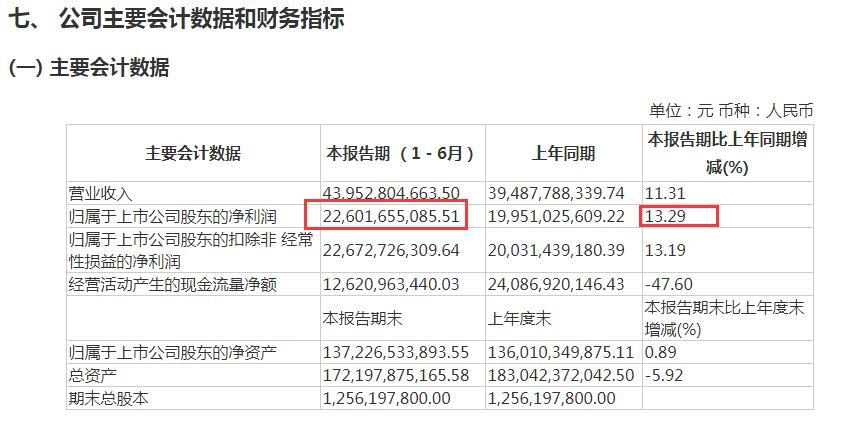贵州茅台上半年日赚超1.2亿,经销商减少