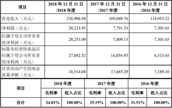 消息:晶晨股份业绩变脸一年股价跌67% 国泰君安保荐