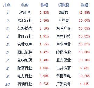 截止收盘:两市震荡走弱沪指跌0.23% 水泥股逆势爆发