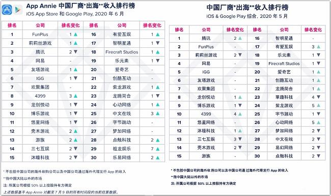 6月中国厂商出海收入30强榜单公布,祖龙娱乐强力上升7名