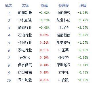 两市开盘涨跌不一  A股7月红盘收官沪指涨0.71%