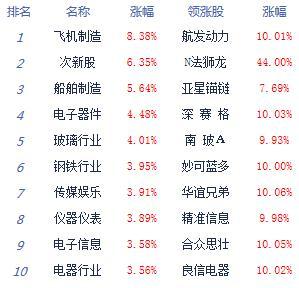 收评:A股8月开门红创指大涨2.63% 板块个股普涨