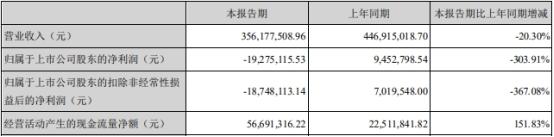 中能电气(300062.SZ)今年上半年净利润亏损1927.51万元
