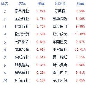 股指宽幅震荡沪指涨0.09% 两市合计成交8735.43亿元 银行股集体崛起