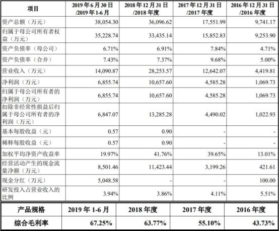 神工股份(688233.SH)变脸上市半年股价腰斩 国泰君安赚7600万