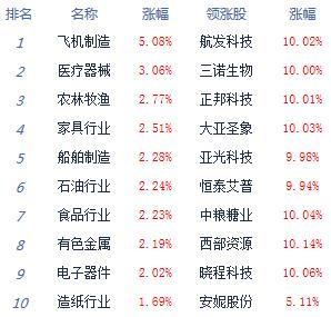 股指全天震荡盘整沪指涨0.17% 农业股崛起 涨停160余家
