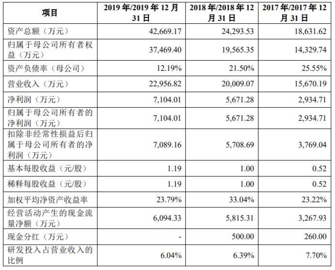 赛科希德上市首日大涨238%换手率7成 上半年净利预降