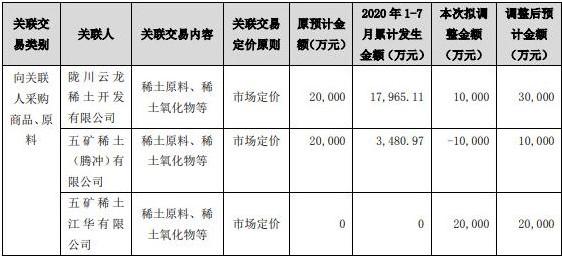 五矿稀土改关联交易 江华公司发力采矿权