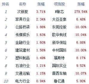 午评:两市分化沪指涨0.42%  基建、航运表现强势