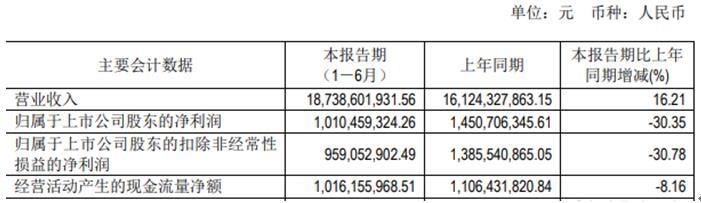 通威股份上半年净利降3成 扣非净利润同比下降30.78%