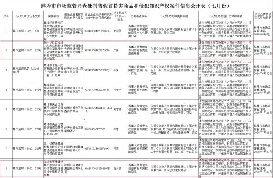 蚌埠查处8起制售假冒商品案件 高济医疗宝鹰股份在列