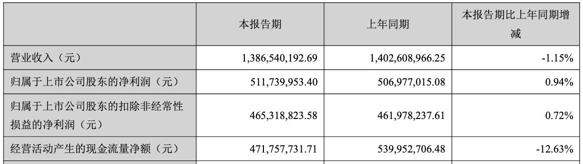 千亿市值华兰生物半年净利5亿 营收微降净利增不到1%