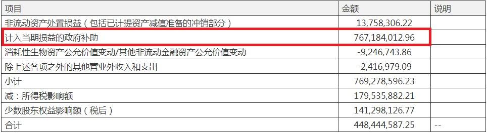 造纸龙头晨鸣纸业半年获政府补助高达7.67亿元 期末资产负债率73.49%