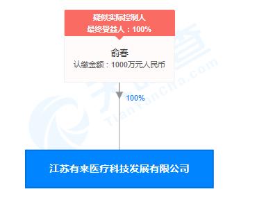 江苏有来医疗科技发展公司发布违规广告 被罚1万元