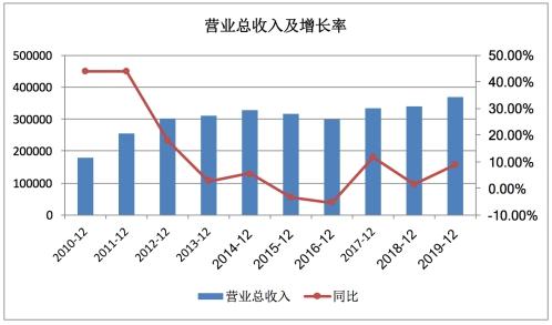 上半年营收净利双降,国产腕表龙头飞亚达受益消费回流能否持久?