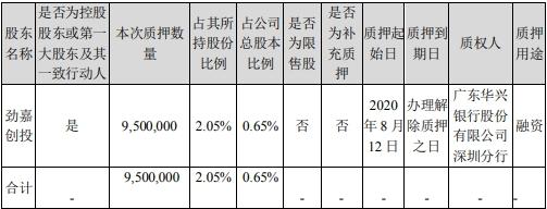 勁嘉股份大股東勁嘉創投質押950.00萬股 質押用途為融資