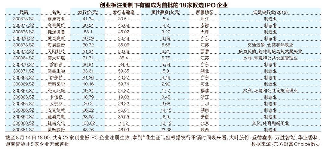 8月24日,创业板20%涨跌幅来了!蚁哥正
