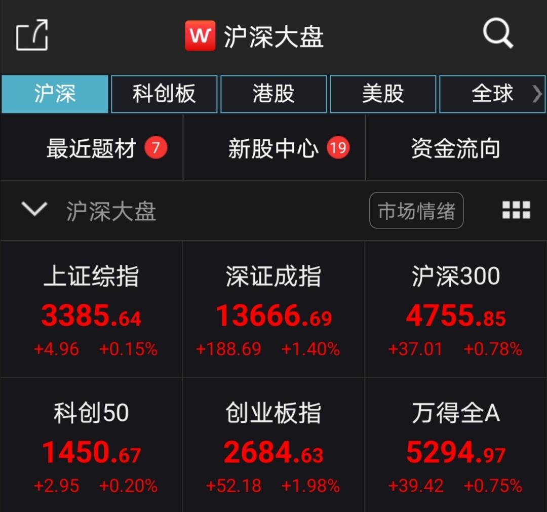创指涨1.98% 创业板注册制首日新股集体飘红