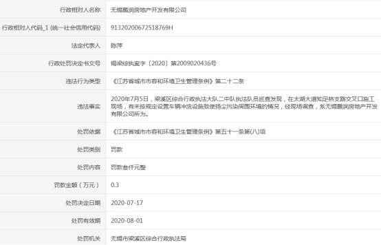 无锡鹏润地产扬尘污染被罚款3千元 为国美地产全资孙公司