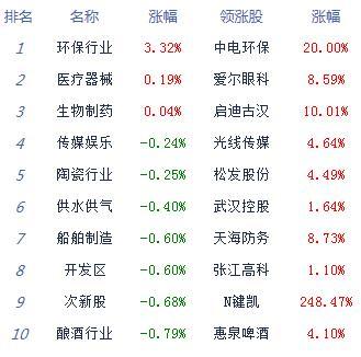 股指震荡走弱集体跌逾1% 环保股逆势崛起 涨停仅20余家