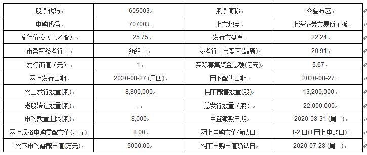 今日新股申购及发行情况:众望布艺