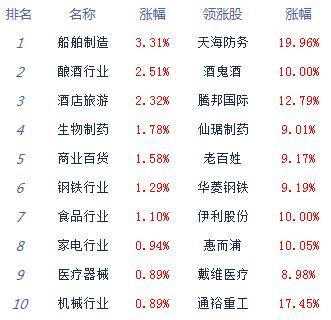 股指震荡走高沪指涨0.51% 白酒股集体爆发 涨停仅30余家